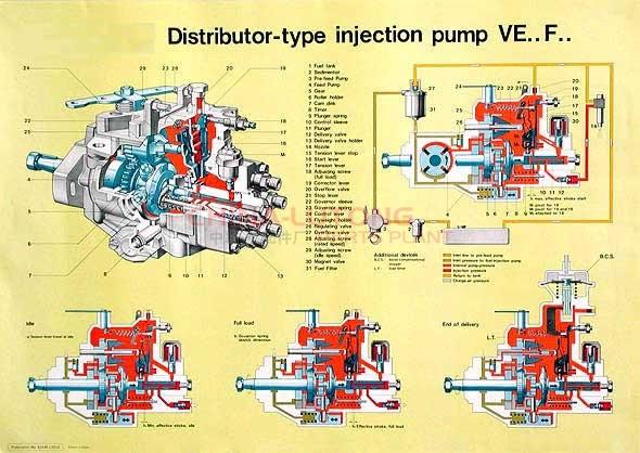 Bosch Ve Injection Pump Diagramon Car Wiring Diagram